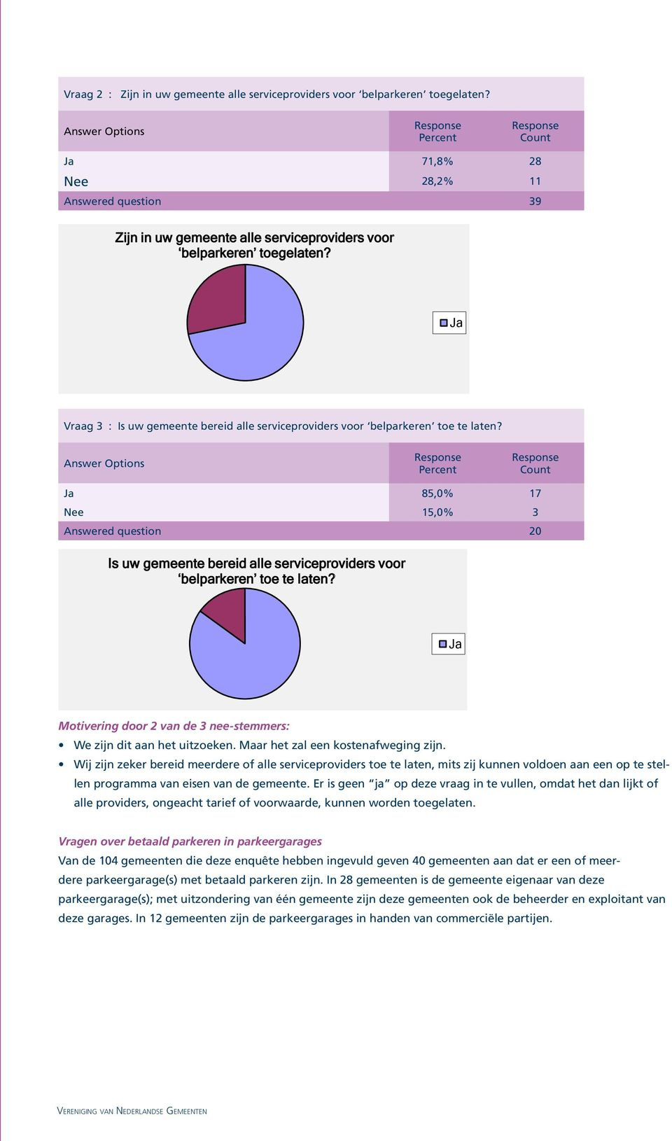 85,0% 17 Nee 15,0% 3 Answered question 20 Is uw gemeente bereid alle serviceproviders voor belparkeren toe te laten? Motivering door 2 van de 3 nee-stemmers: We zijn dit aan het uitzoeken.