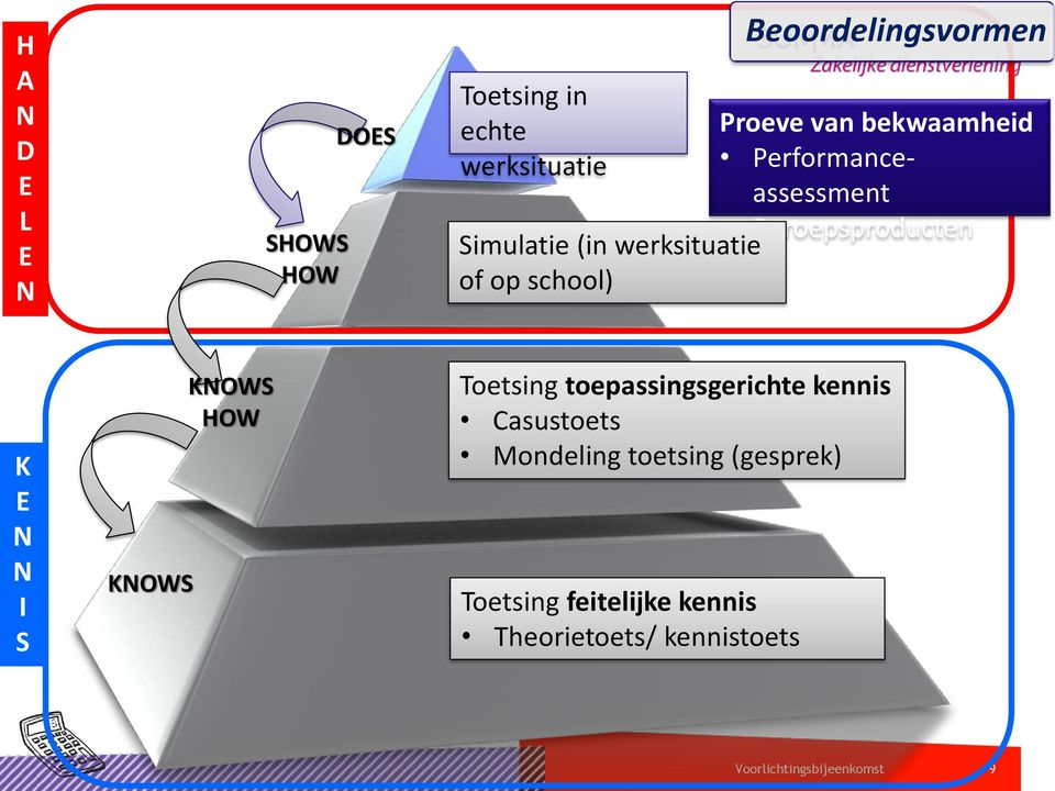 Performanceassessment Beroepsproducten K E N N I S KNOWS KNOWS HOW Toetsing