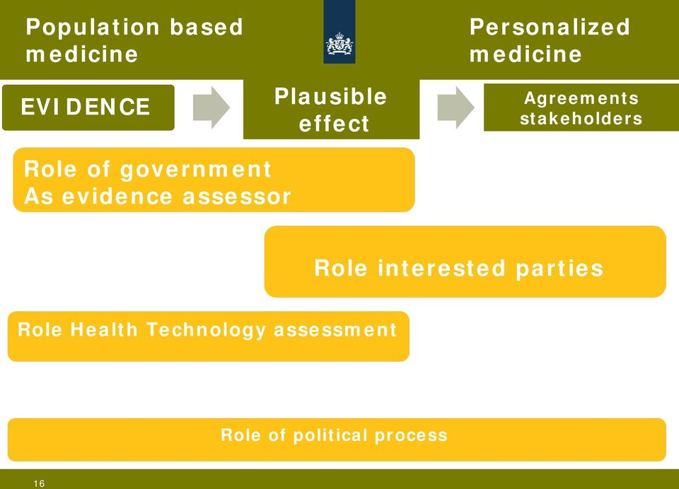 stakeholders Role of government As evidence assessor Role