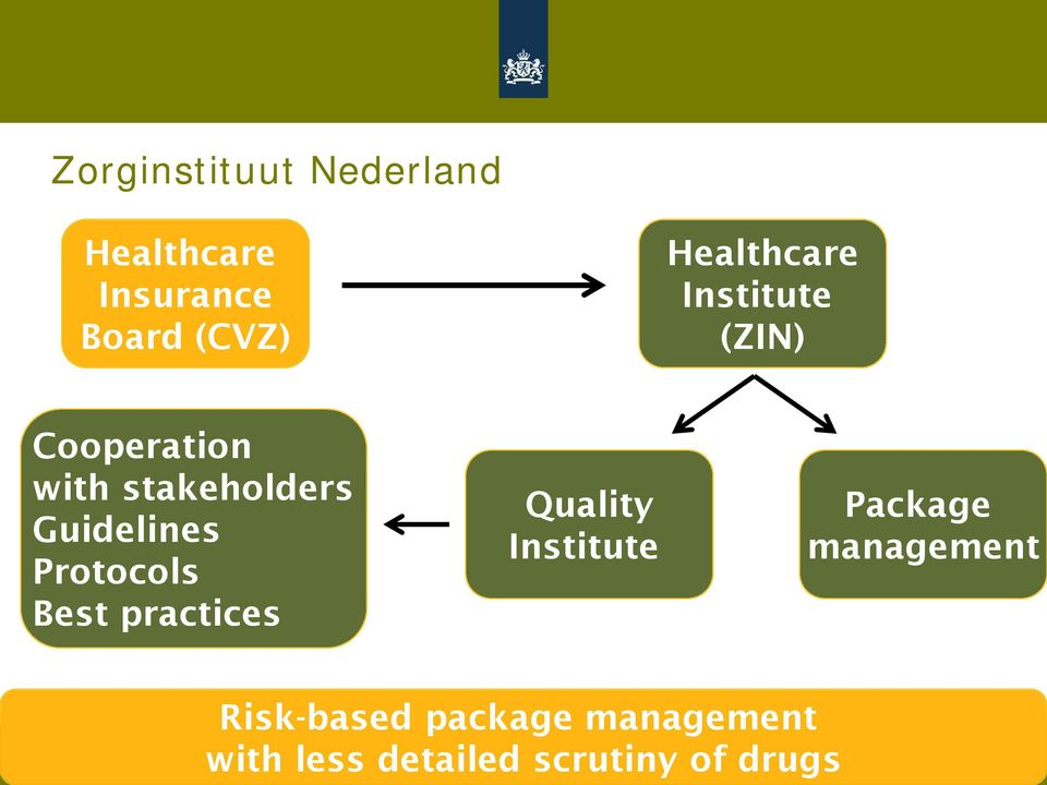 Guidelines Protocols Best practices Quality Institute Package