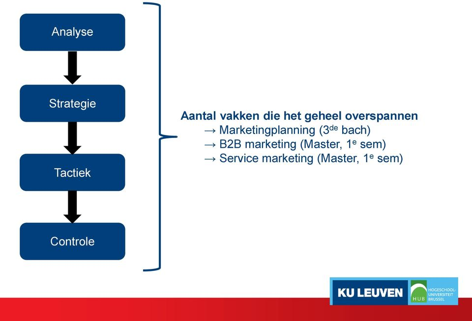 Marketingplanning (3 de bach) B2B