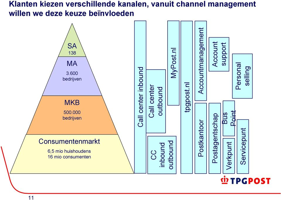 tpgpost.nl MyPost.nl Accountmanagement Personal selling Account support SA 138 bedrijv MA en 3.