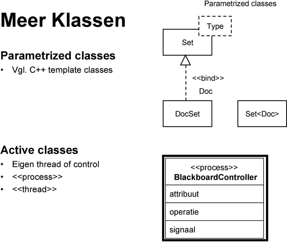 Doc DocSet Set<Doc> Active classes Eigen thread of control