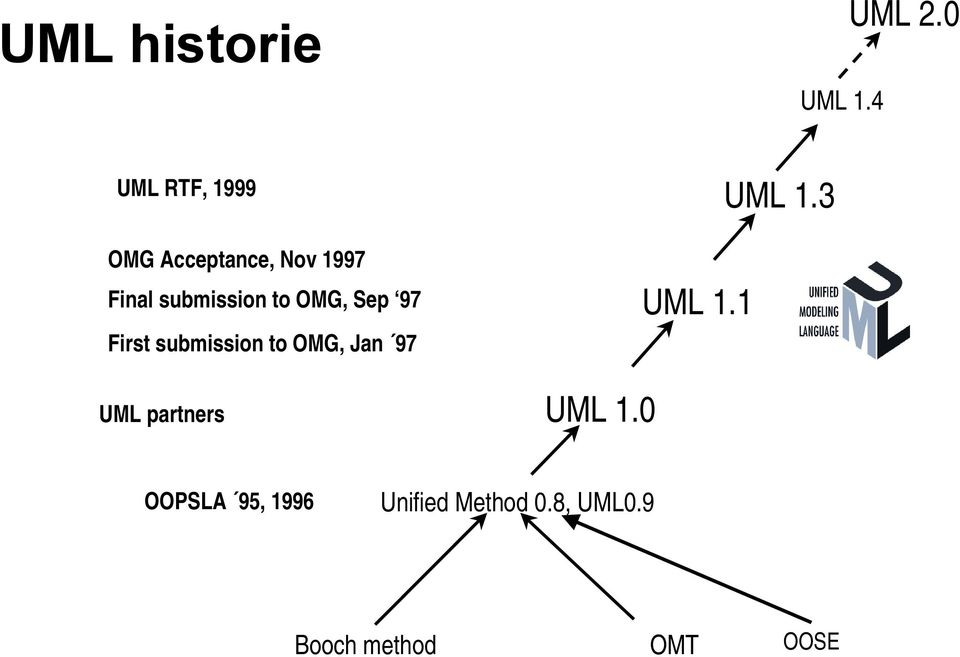 to OMG, Sep 97 First submission to OMG, Jan 97 UML