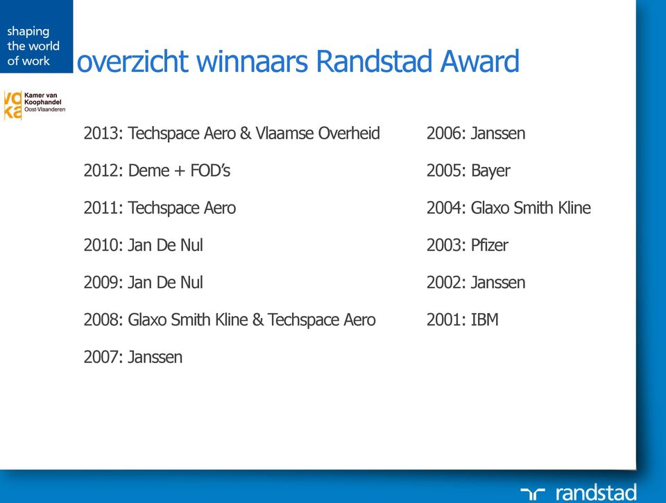 Jan De Nul 2008: Glaxo Smith Kline & Techspace Aero 2006: Janssen 2005:
