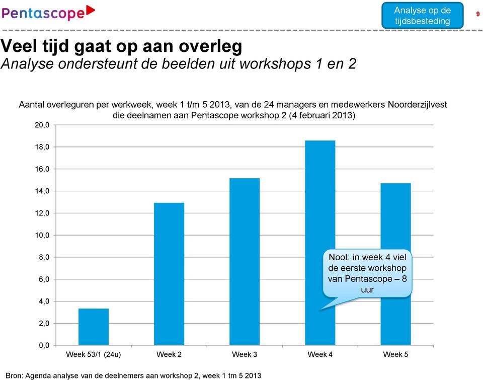 workshop 2 (4 februari 2013) 20,0 18,0 16,0 14,0 12,0 10,0 8,0 6,0 4,0 Noot: in week 4 viel de eerste workshop van