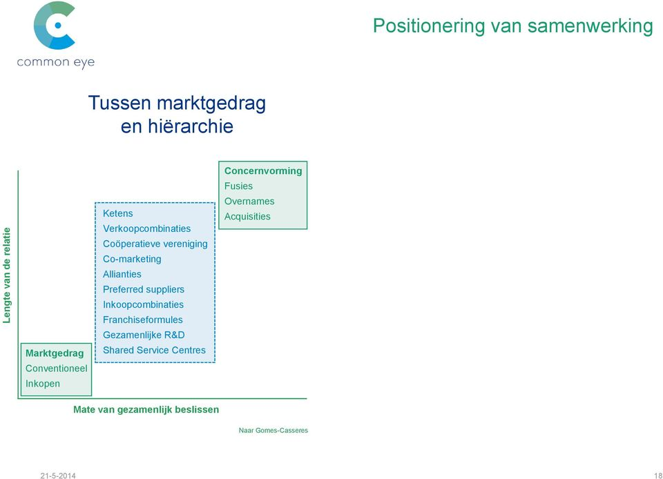 vereniging Co-marketing Allianties Preferred suppliers Inkoopcombinaties Franchiseformules