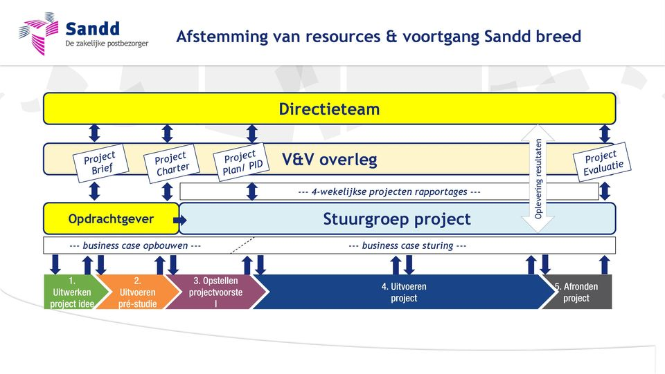 business case opbouwen --- --- business case sturing --- 1. Uitwerken project idee 2.