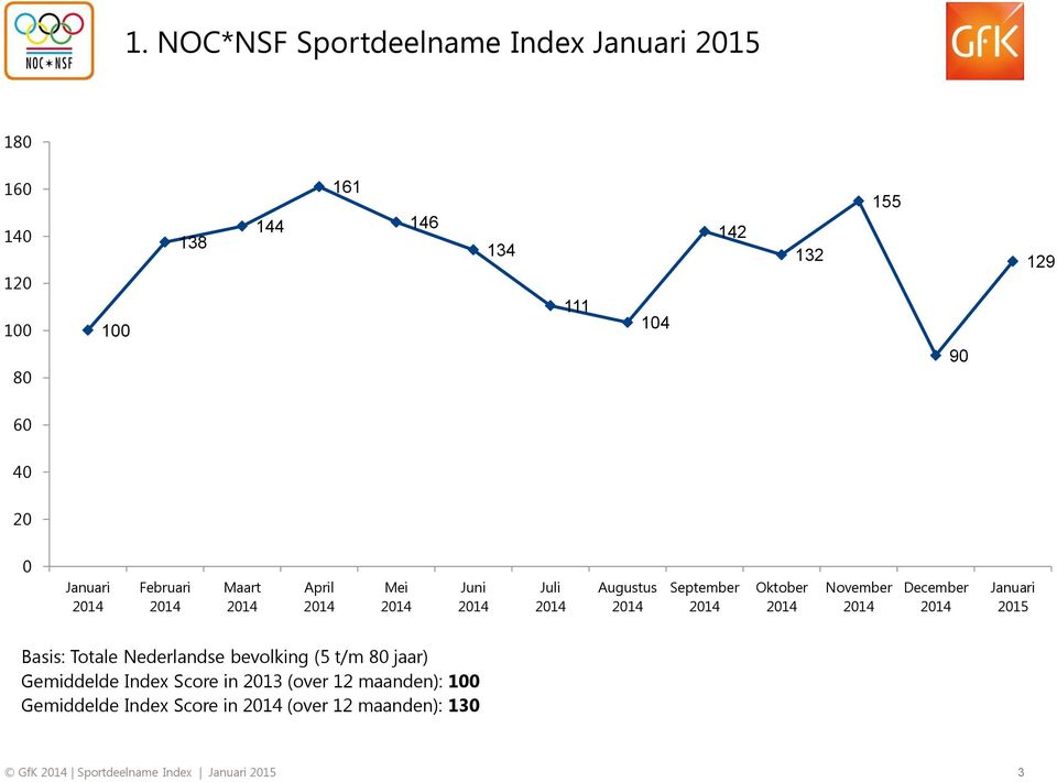 December 2015 Basis: Totale Nederlandse bevolking (5 t/m 80 jaar) Gemiddelde Index Score in 2013