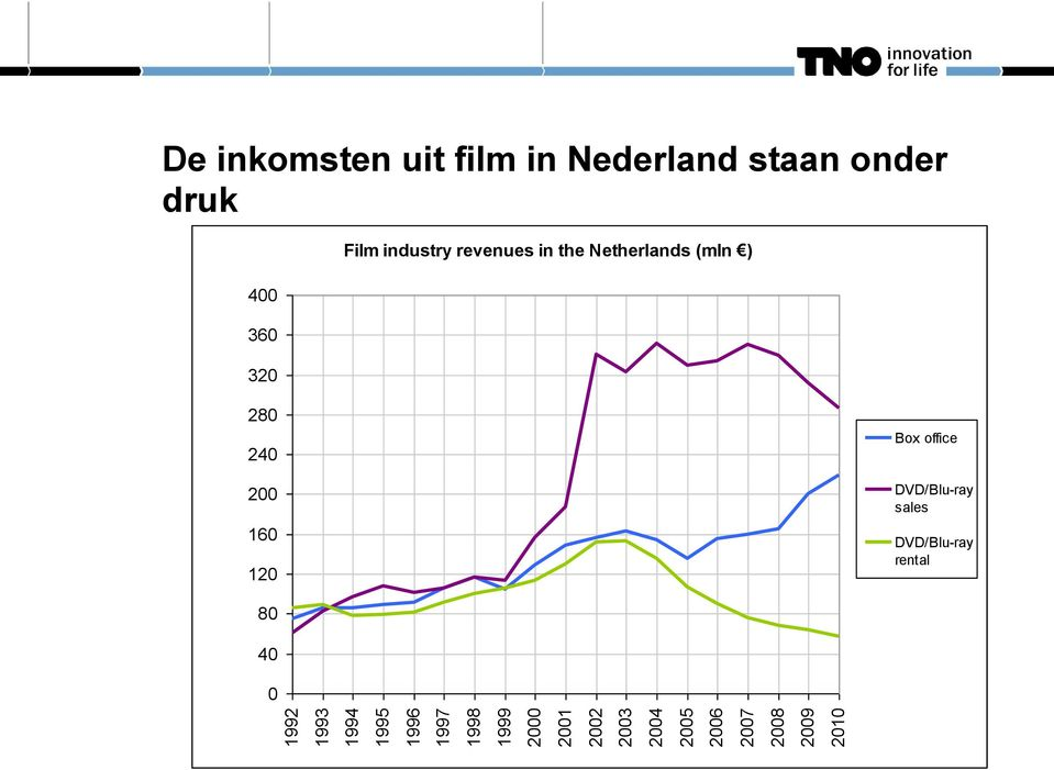 onder druk 400 360 320 Film industry revenues in the Netherlands (mln