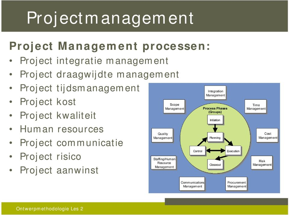 Project tijdsmanagement Project kost Project kwaliteit