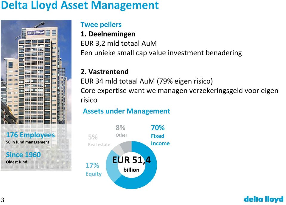 Vastrentend EUR 34 mld totaal AuM (79% eigen risico) Core expertise want we managen verzekeringsgeld
