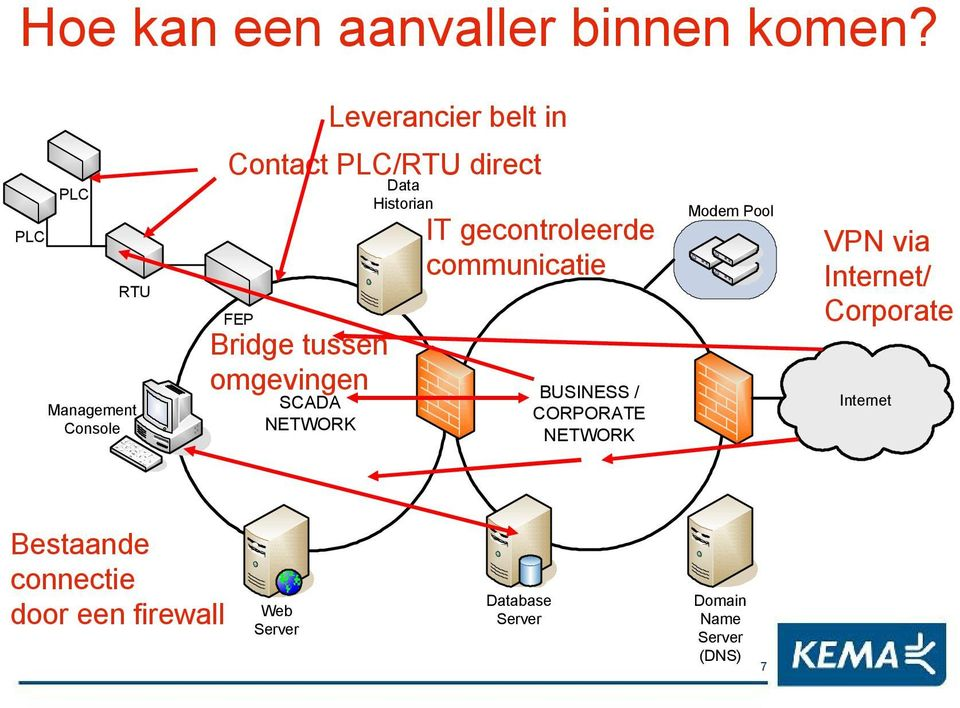 tussen omgevingen SCADA NETWORK Data Historian IT gecontroleerde communicatie BUSINESS /