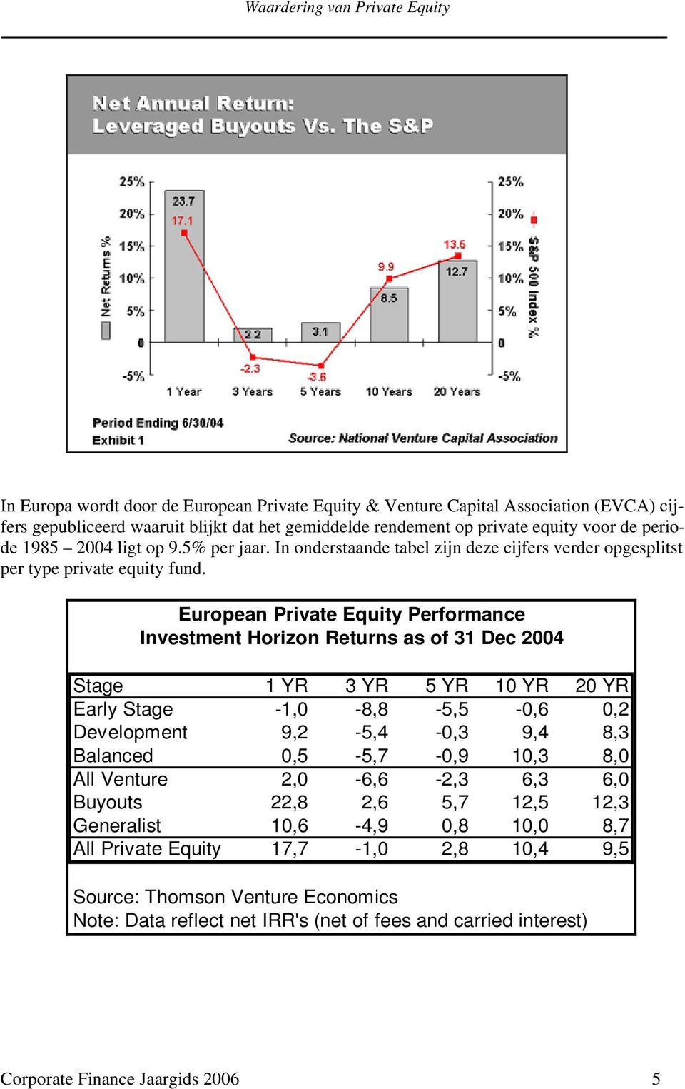 European Private Equity Performance Investment Horizon Returns as of 31 Dec 2004 Stage 1 YR 3 YR 5 YR 10 YR 20 YR Early Stage -1,0-8,8-5,5-0,6 0,2 Development 9,2-5,4-0,3 9,4 8,3 Balanced