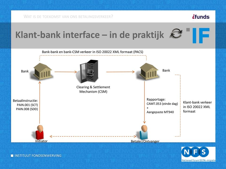 (PACS) Bank Bank Clearing & Settlement Mechanism (CSM) Betaalinstructie: PAIN.