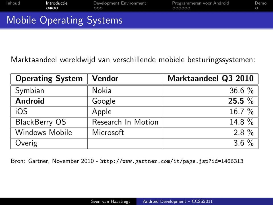 6 % Android Google 25.5 % ios Apple 16.7 % BlackBerry OS Research In Motion 14.