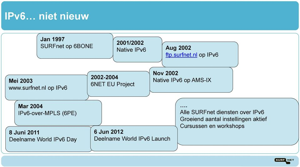 nl op IPv6 2002-2004 6NET EU Project Nov 2002 Native IPv6 op AMS-IX Mar 2004 IPv6-over-MPLS