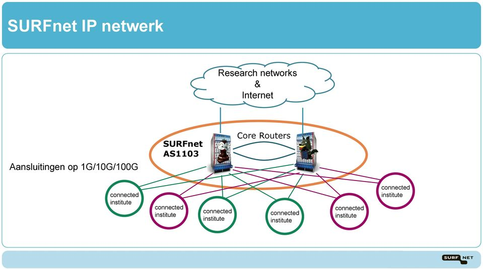 Routers connected institute connected institute