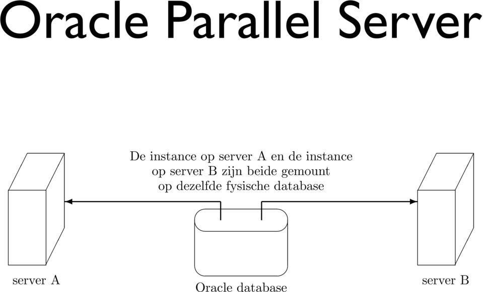 server A De instance op server A en de instance op server B zijn beide gemount op dezelfde fysische database Oracle database server B Figuur 16: Oracle Parallel Server De Oracle DBMS server is