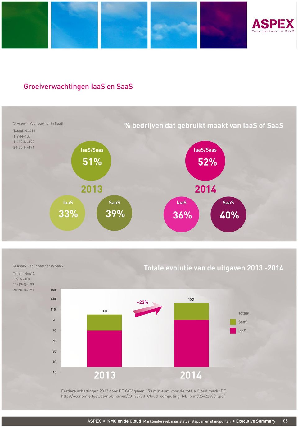 50 30 10-10 2013 2014 Eerdere schattingen 2012 door BE GOV gaven 153 mln euro voor de totale Cloud markt BE. http://economie.fgov.