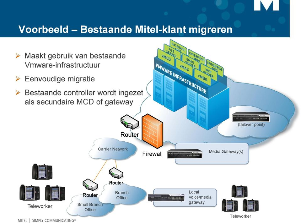 als secundaire MCD of gateway (failover point) Carrier Network Media