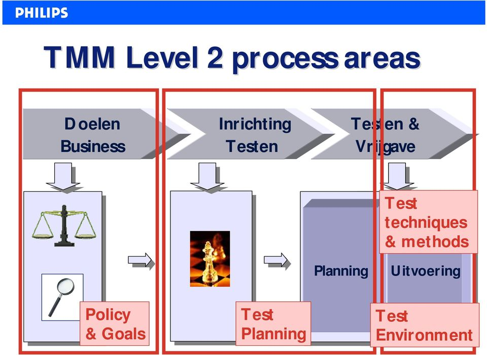 techniques & methods Planning Uitvoering
