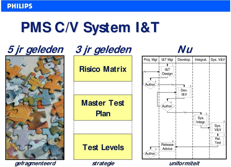 V&V Master Test Plan 2 Author. No Yes 4 Author. Dev. I&V Yes 3 5 Sys.