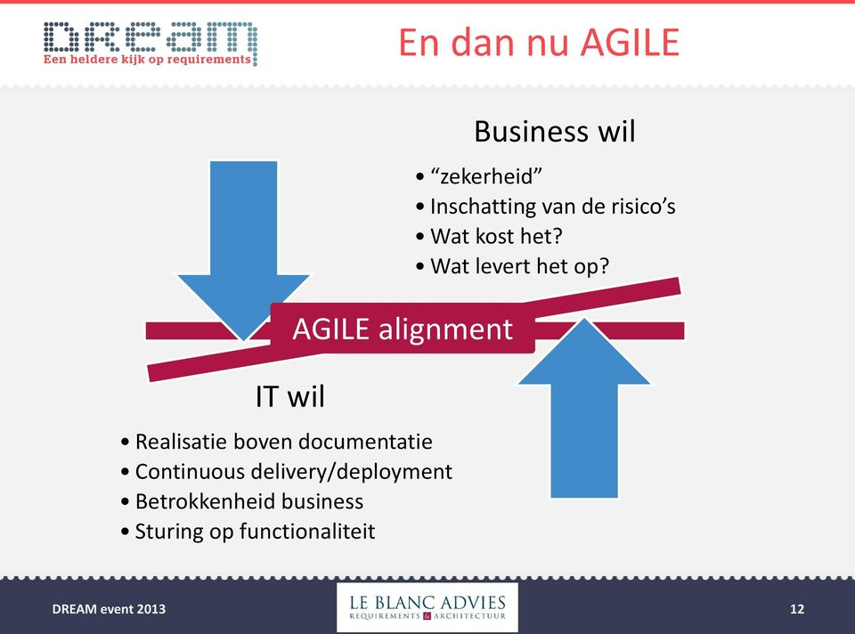 functionaliteit En dan nu AGILE AGILE alignment Business