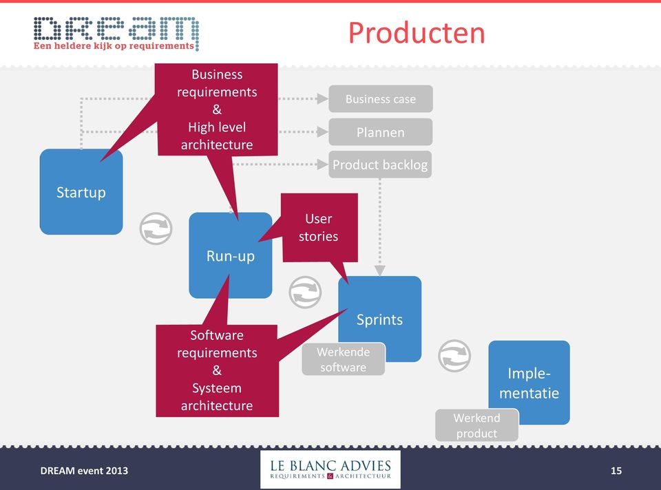 Product backlog Software requirements & Systeem