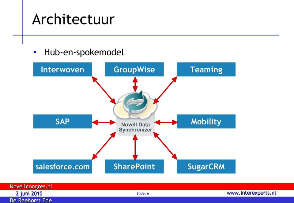 GroupWise Teaming SAP