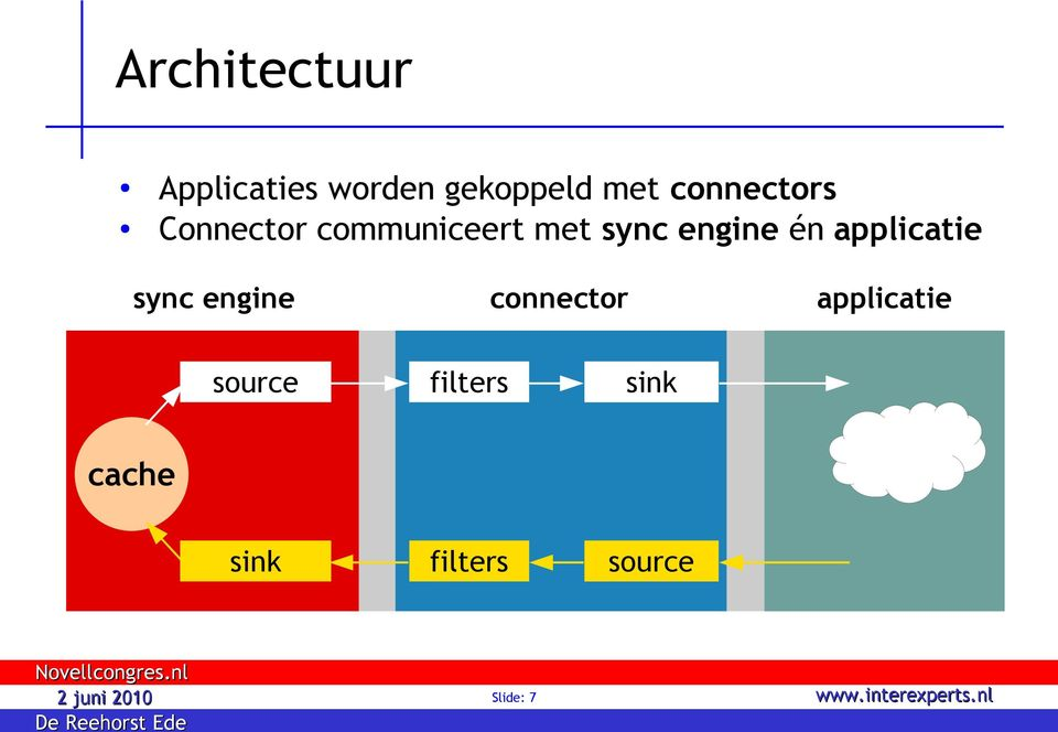 én applicatie sync engine connector applicatie