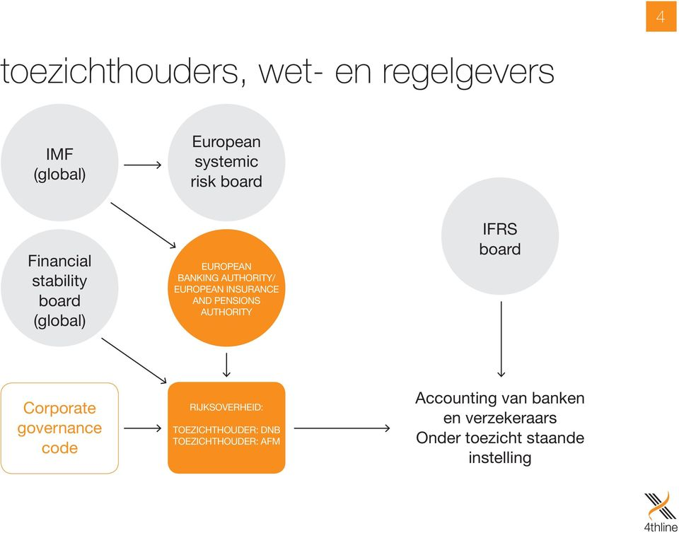 PENSIONS AUTHORITY IFRS board Corporate governance code RIJKSOVERHEID: TOEZICHTHOUDER: