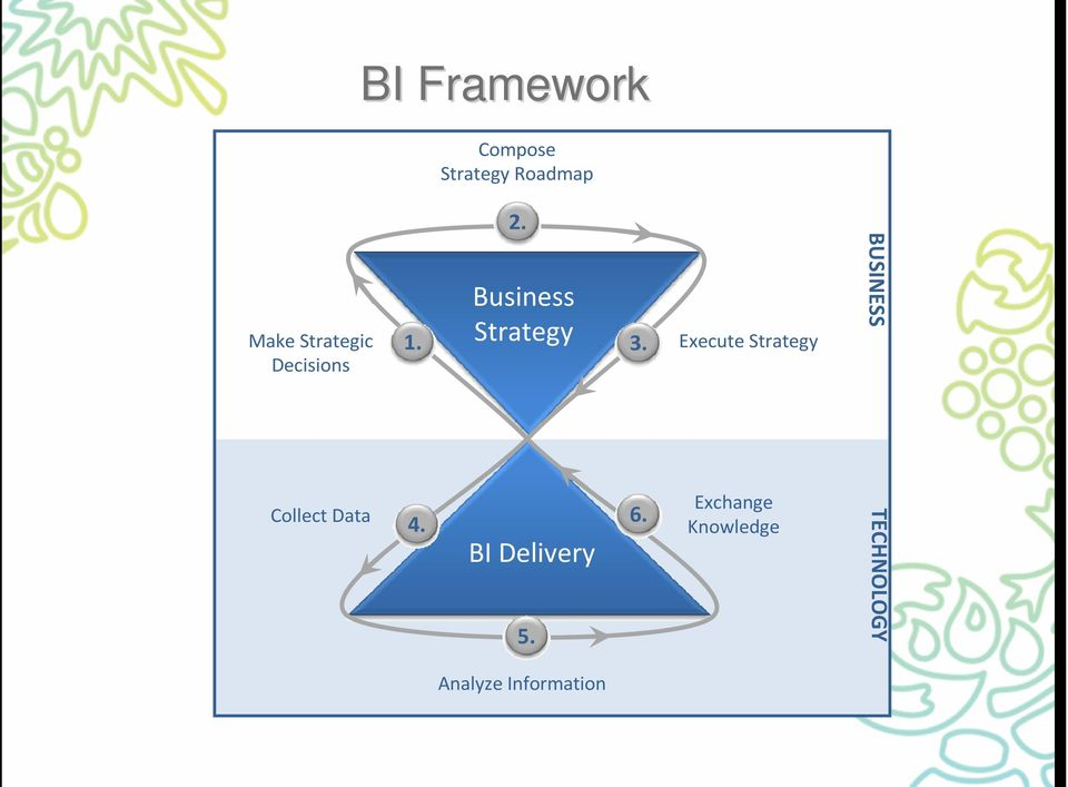 Business Strategy BI Delivery 5. 3.