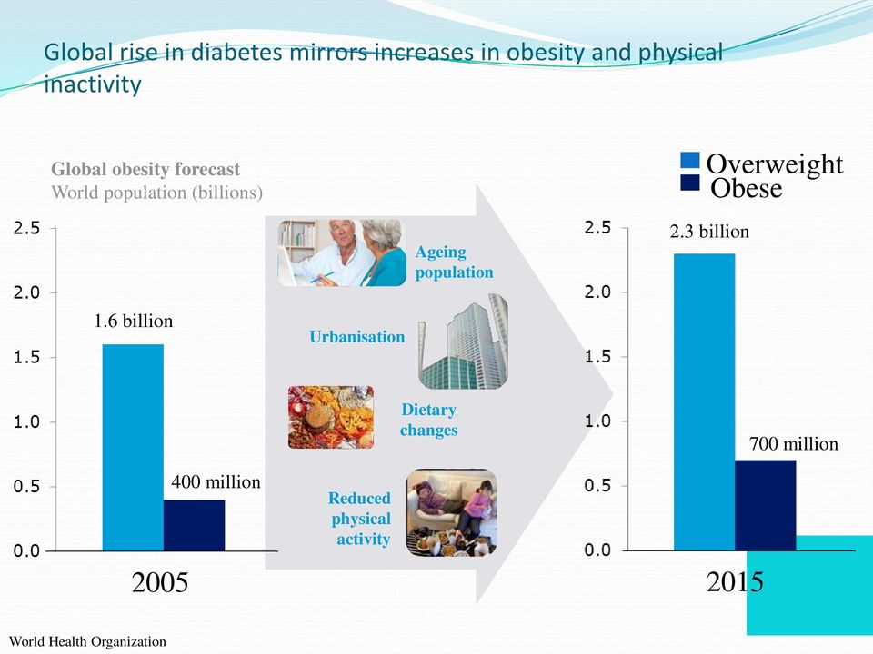 Obese Ageing population 2.3 billion 1.