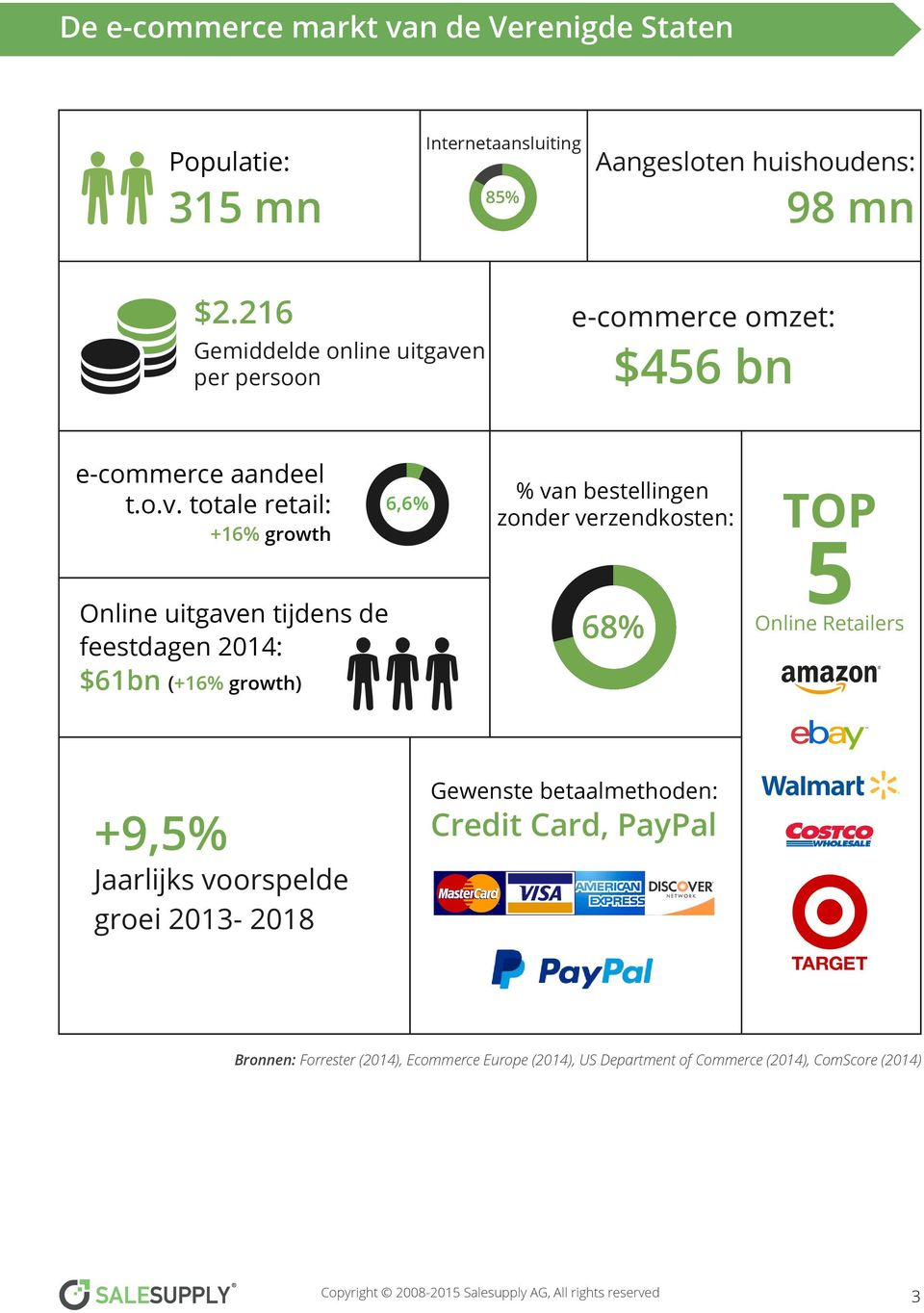 n per persoon $456 bn e-commerce aandeel t.o.v.