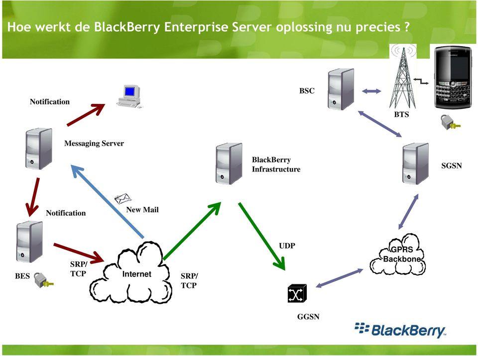 Notification BSC BTS Messaging Server BlackBerry