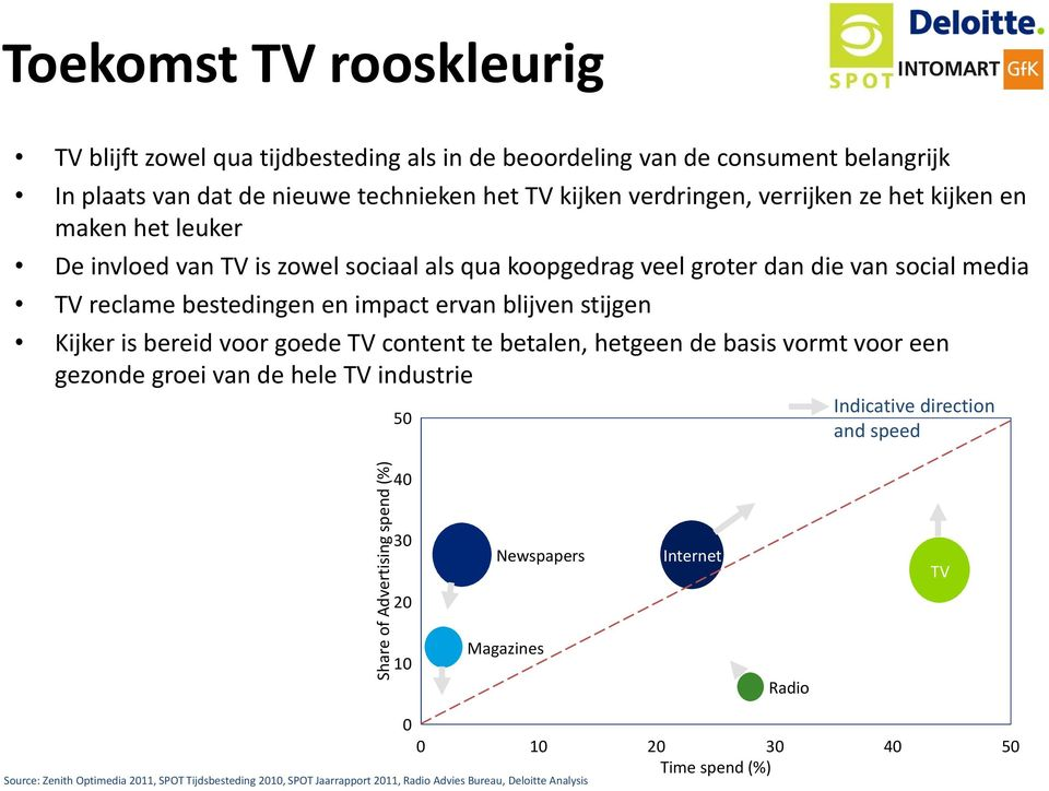 ervan blijven stijgen Kijker is bereid voor goede TV content te betalen, hetgeen de basis vormt voor een gezonde groei van de hele TV industrie 50 40 Indicative direction and speed 30