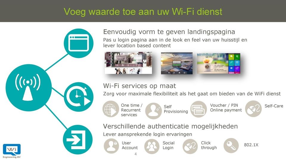 om bieden van de WiFi dienst One time / Recurrent services Self Provisioning Voucher / PIN Online payment Self-Care