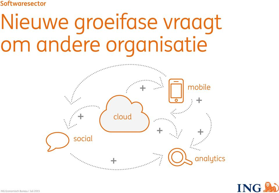 organisatie mobile cloud