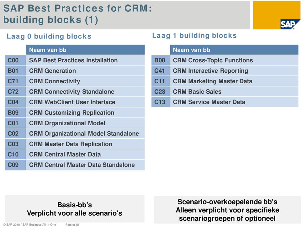 Master Data B09 CRM Customizing Replication C01 CRM Organizational Model C02 CRM Organizational Model Standalone C03 CRM Master Data Replication C10 CRM Central Master Data C09 CRM Central