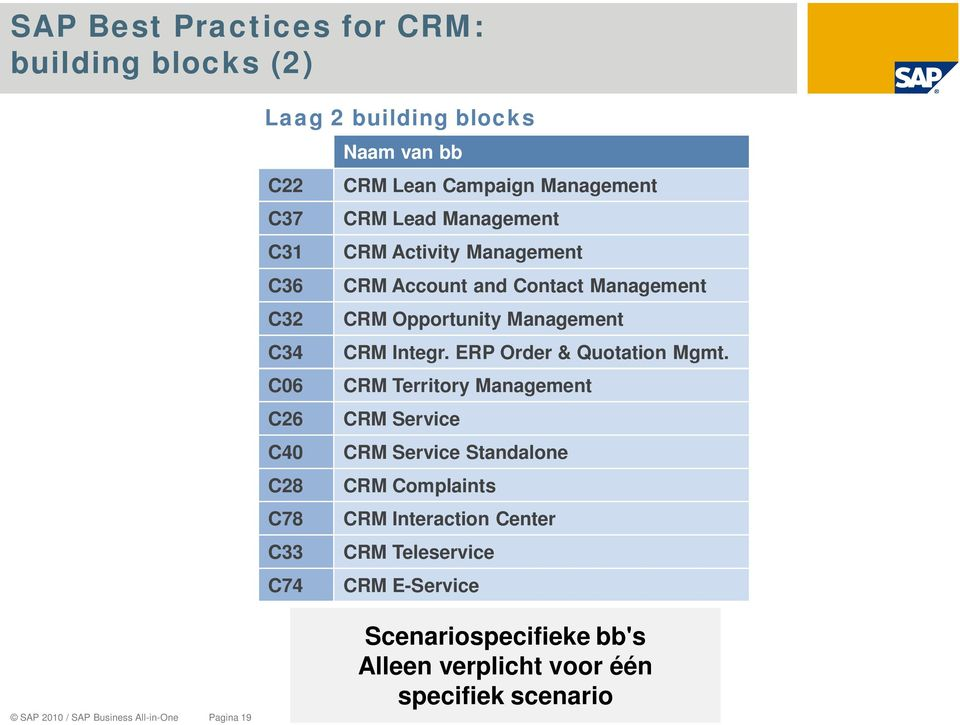 CRM Integr. ERP Order & Quotation Mgmt.