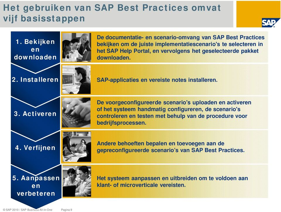 pakket downloaden. 2. Installeren SAP-applicaties en vereiste notes installeren. 3.