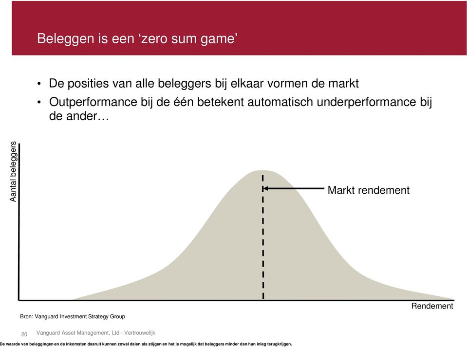 Investment Strategy Group Rendement 20 Vanguard Asset Management, Ltd - Vertrouwelijk De waarde van beleggingen