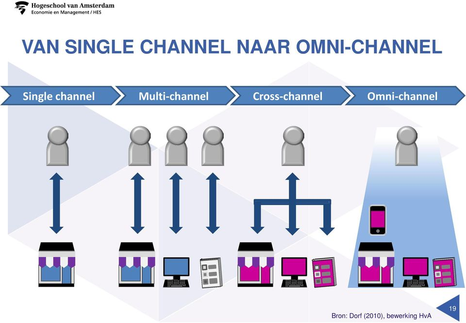 Multi-channel Cross-channel