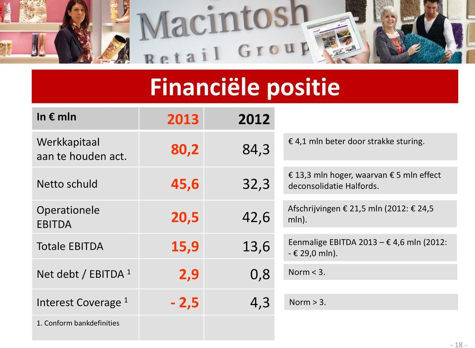 0,8 Interest Coverage 1-2,5 4,3 4,1 mln beter door strakke sturing.