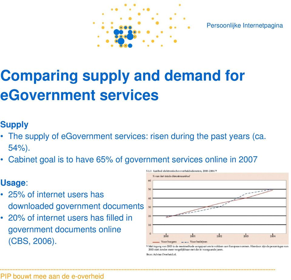 Cabinet goal is to have 65% of government services online in 2007 Usage: 25% of
