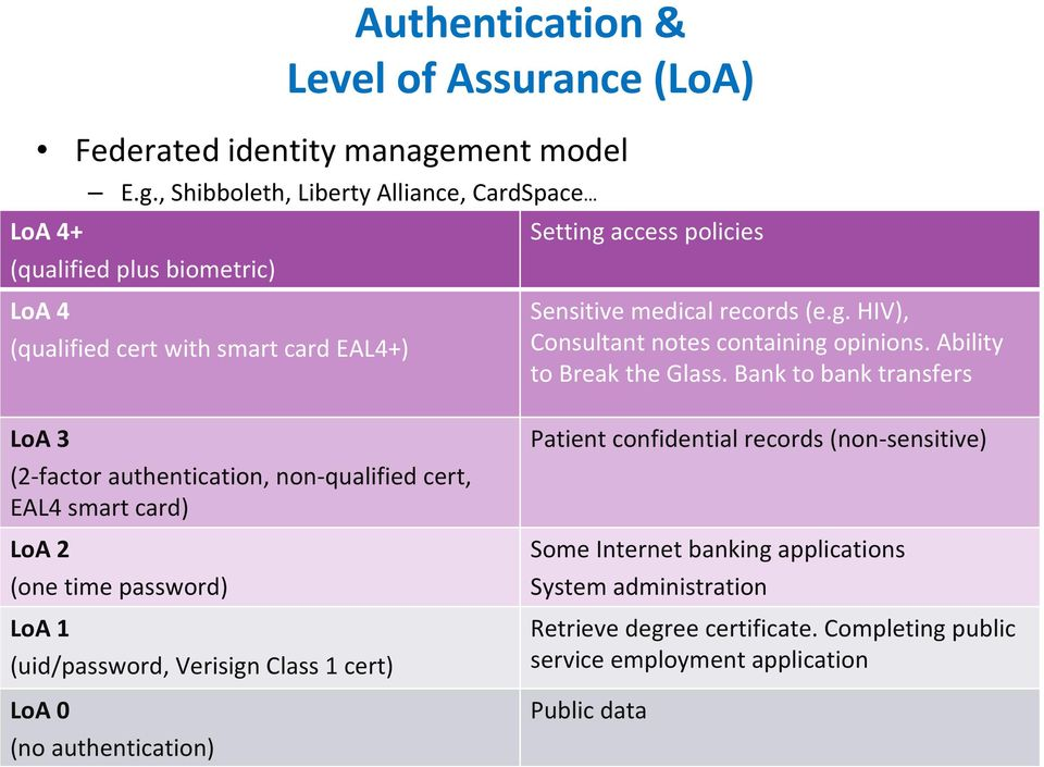 , Shibboleth, Liberty Alliance, CardSpace (qualified plus biometric) LoA 4 (qualified cert with smart card EAL4+) LoA 3 (2-factor authentication, non-qualified cert, EAL4 smart card) LoA 2
