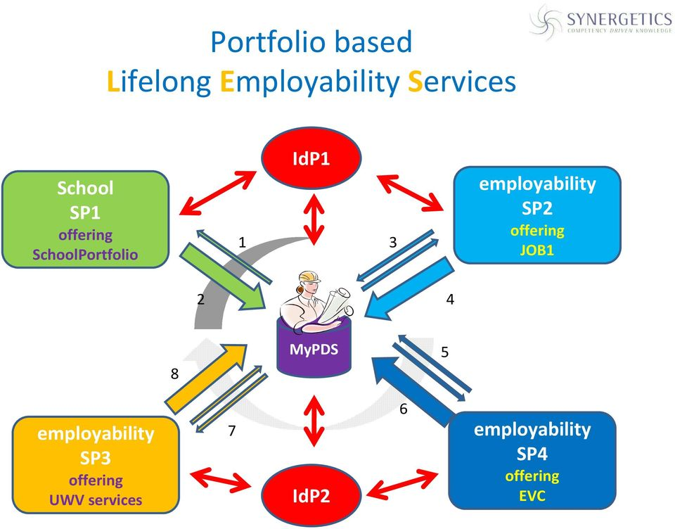 SP2 offering JOB1 2 4 8 MyPDS 5 employability SP3