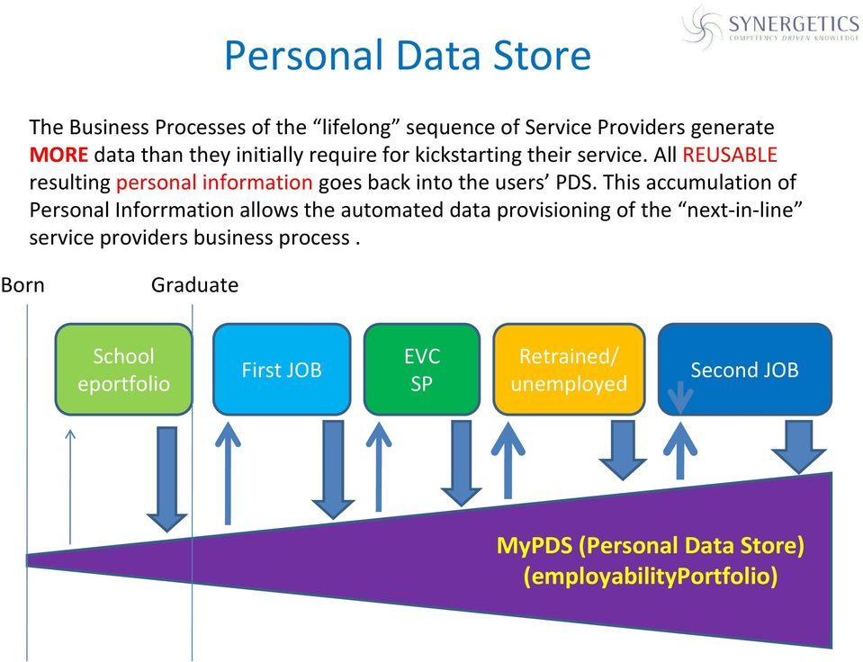 This accumulation of Personal Inforrmation allows the automated data provisioning of the next-in-line service providers business
