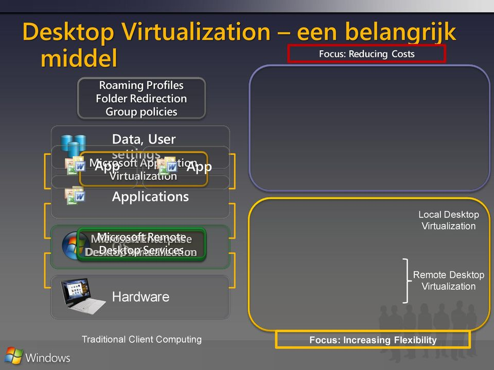Enterprise Remote Virtual Desktop Desktop OS Infrastructure Virtualization Services Hardware App Local